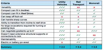 Comparison of utility vehicles