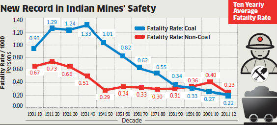 Number of mining accidents falls by 56% in last 7 years.